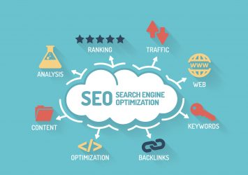 A diagram of SEO - it includes rating, traffic, analysis, keywords, and more